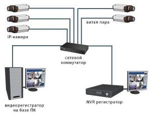 IP-videonablyudenie